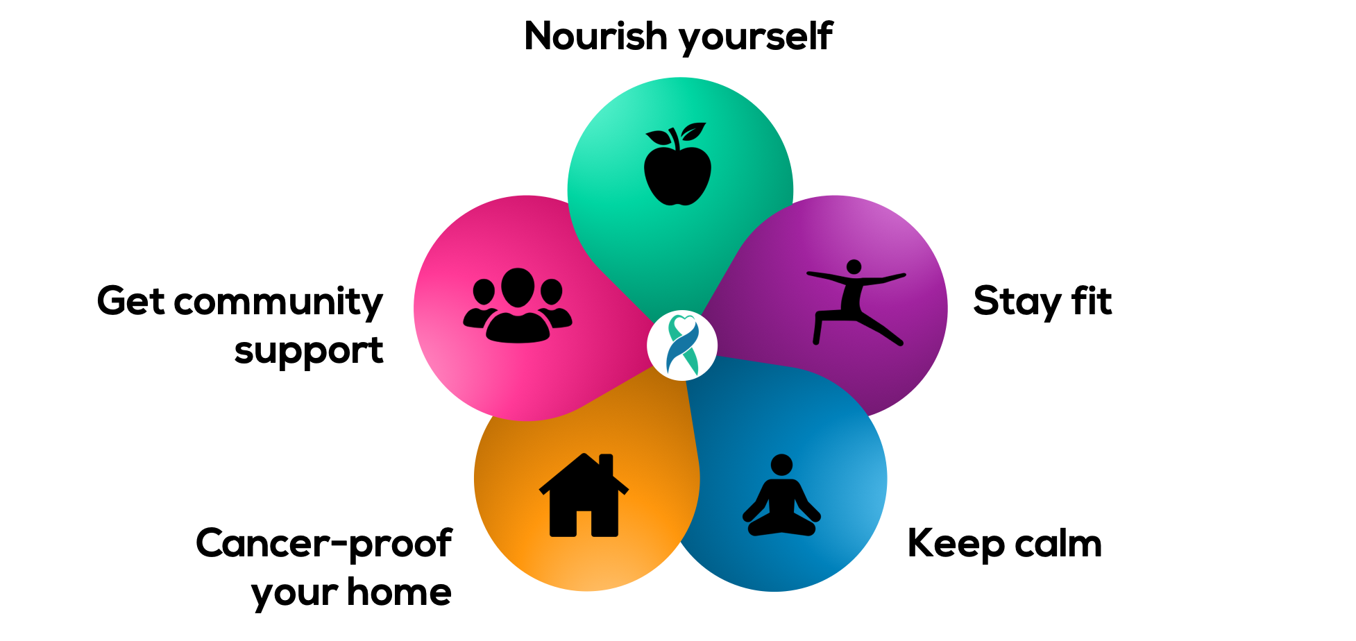 5 Wellness Practices